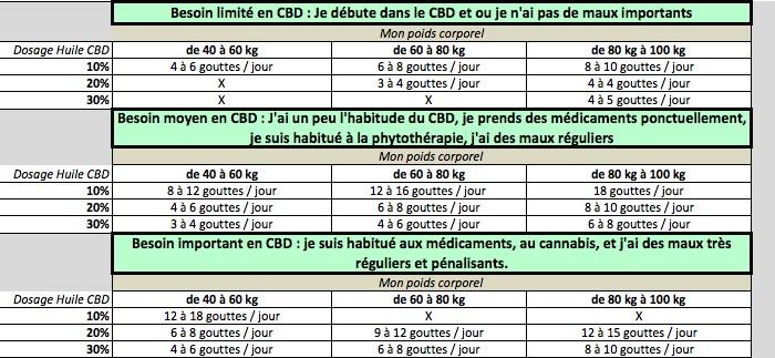 utilisation huile cbd dosage bienfait